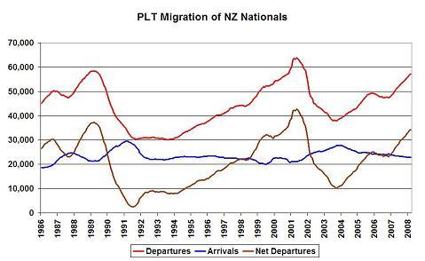Emigration Vs Immigration. The net PLT migration for NZ