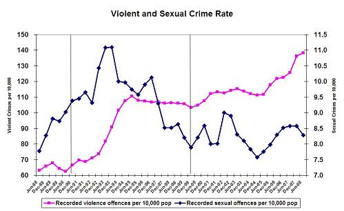 community breakdown and crime essay