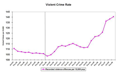 As one can see the second half of the 1990s saw the violent crime rate