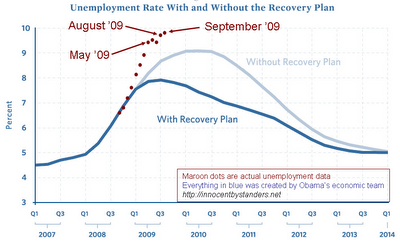 stimulus-vs-unemployment-september-dots
