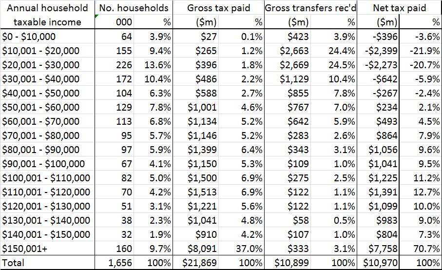 NZ Tax table