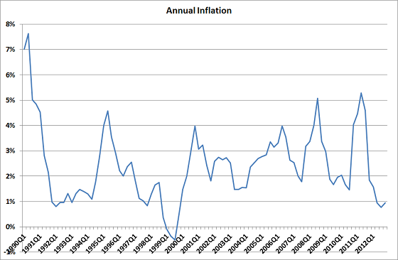 inflation1990