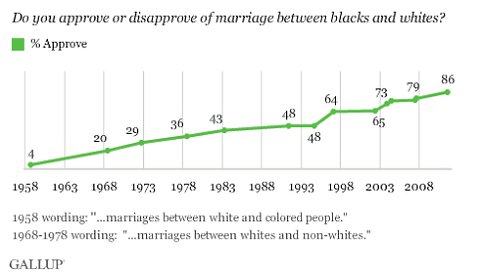 Legal advances of interracial marriages rights