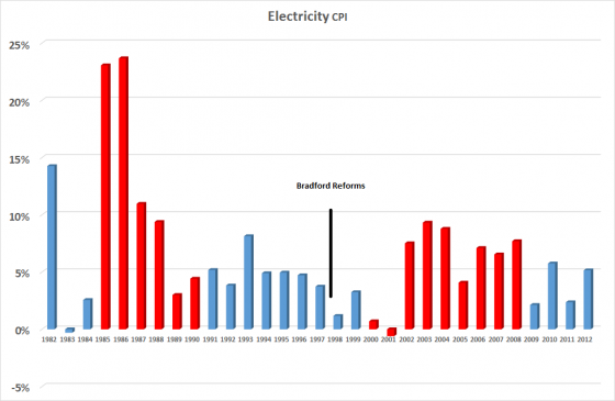 Electricity Prices 1982 - 2012