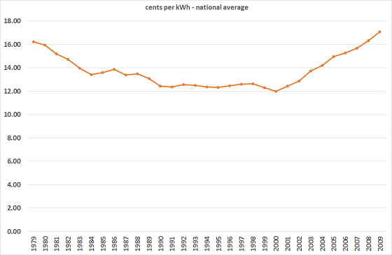 power prices 1979 to 2009