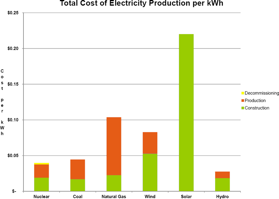 Cost Of Renewable Energy Vs Natural Gas