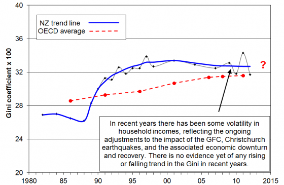 Inequality in NZ and the oecd trend