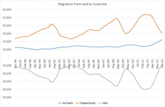 austmigration