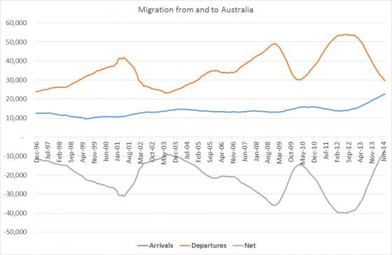 Migrationjuly2014