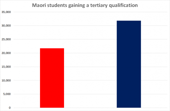 Maori tert