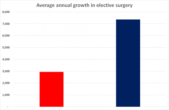 Surgery Growth