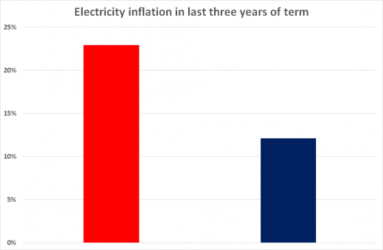 electprices