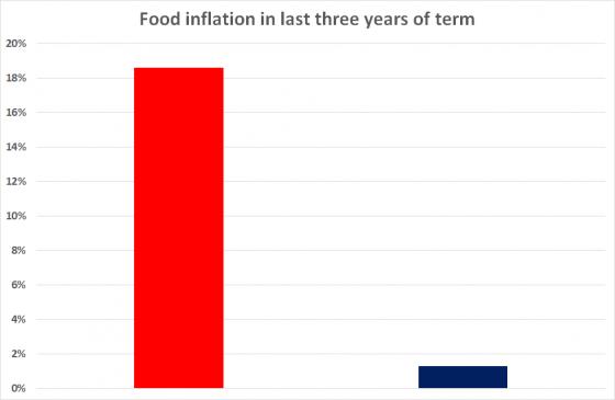foodinflation