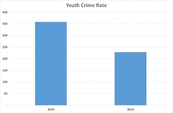 youthcrime