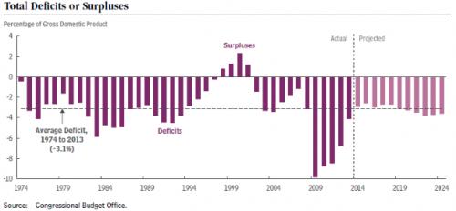 Deficits_Surpluses