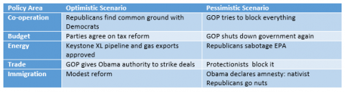 GOP_scenarios