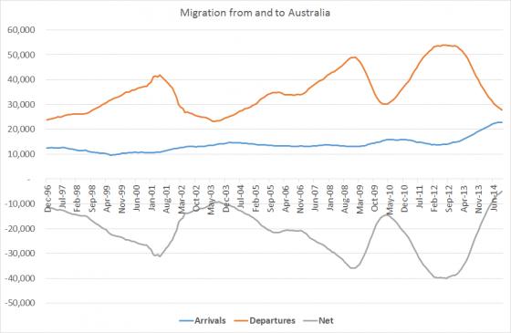 migrationoct14
