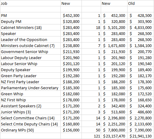 MP Salaries