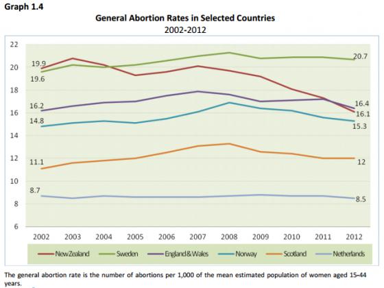 abortionrates