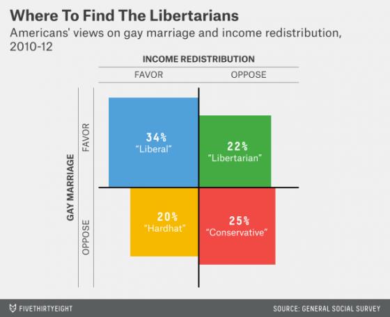 silver-datalab-libertarians