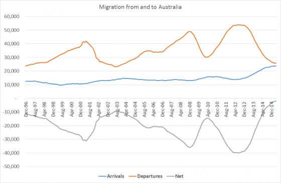 ausmigrationapr15