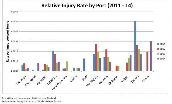 Relative injury rate statistics at all the Ports throughout New Zealand. Supplied by Worksafe New Zealand BTG 31Oct14 -