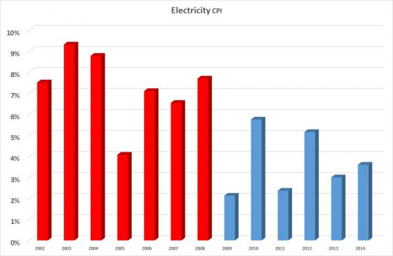Electricity Prices Kiwiblog