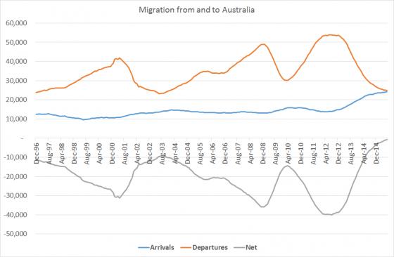migrationjul15