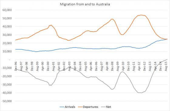 migrationoct15