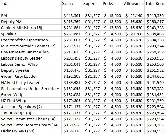 MP salaries and remuneration – Kiwiblog