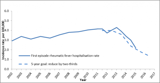 first_episode_rheumatic_fever_hospitalisations_annual_rate_per_100000_new_zealand_2002-2015