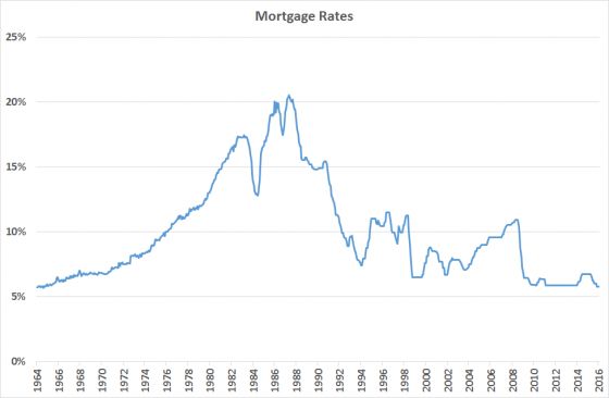 mortgage rates 1964