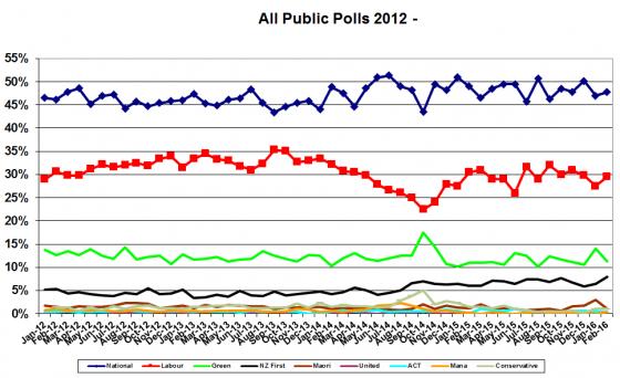 polls2012