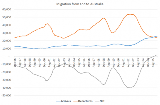 migrationmar16