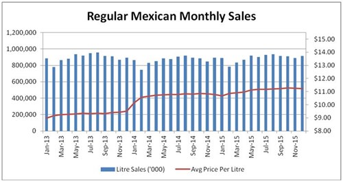 monthly_sales_of_sugar-sweetened_sodas_and_price_time_line